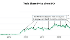 Tesla Share Price Graph - Overpriced Predictions Wrong