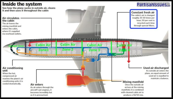 Airplane ventilation system explained changed 25 times per hour