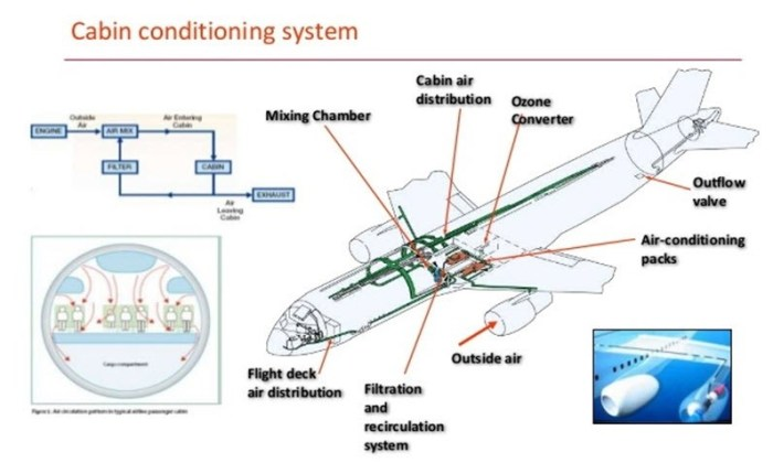 airplane cabin air cirulation and filtration system