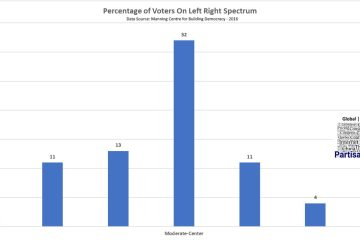percentage of citizens on left right spectrum