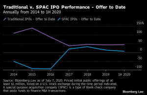 spac vs traditional IPO perfromance 2020 bloomberg