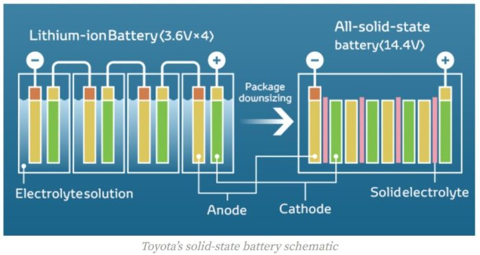 toyotas solid state battery design