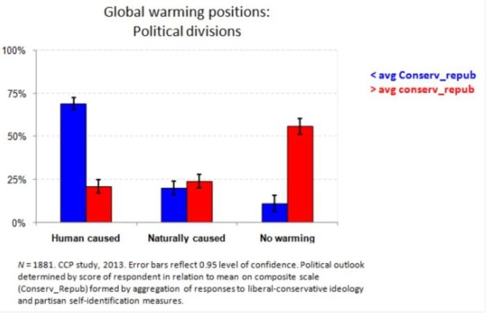 Dan Kahan global warming human vs natural vs no change by political affilition 2013