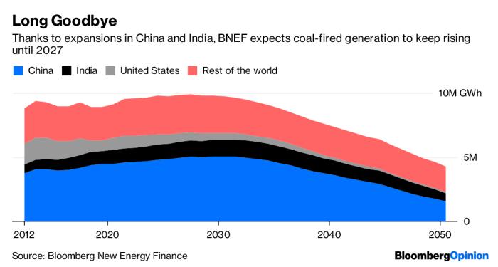 end of coal 2010 - 2050