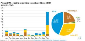 2020 planned additions to the us electrical grid solar wind nuclear coal natural gas