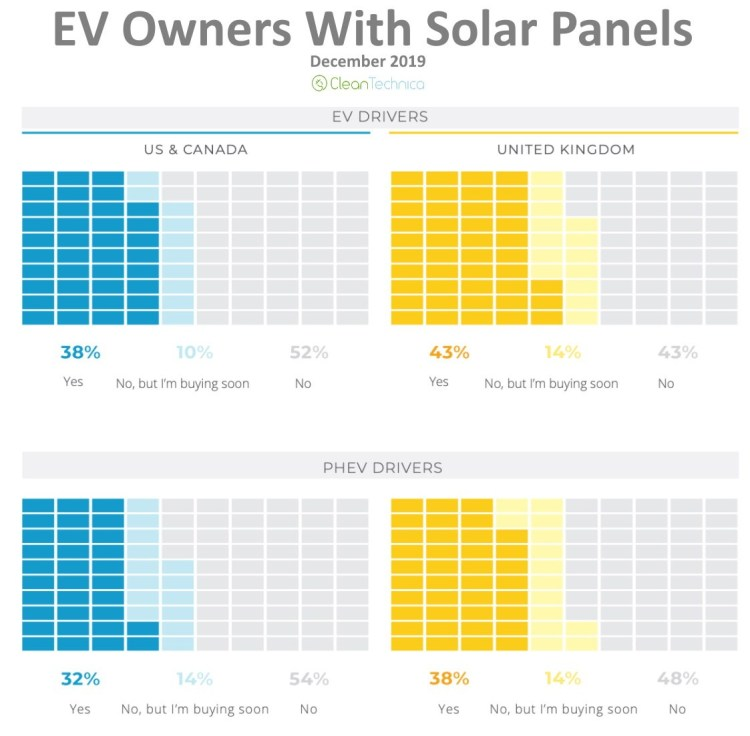 EV Owners With Solar Panels