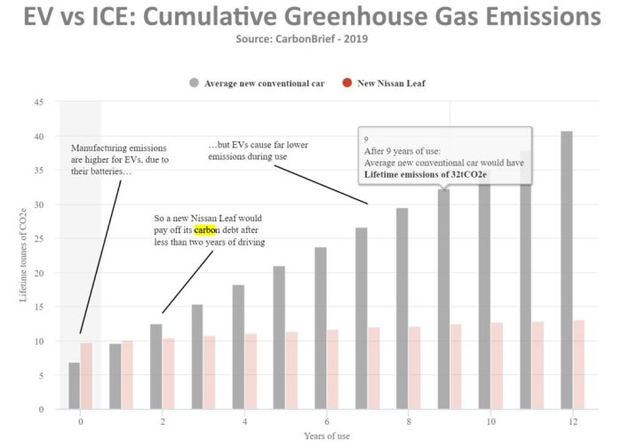 ev vs ice - Cumulative greenhouse gas emissions over lifetime 2019