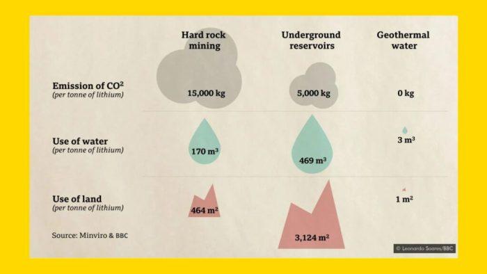 lithium hardrock mining vs underground brine vs geothermal water