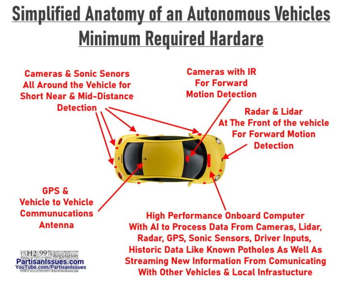 simplified anatomy of an autonomous vehicles minimum hardware requirements tesla or other