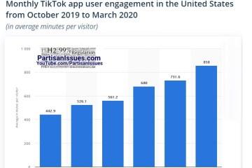 statistica tiktok user engagement in the US Oct 2019 - Mar 2020