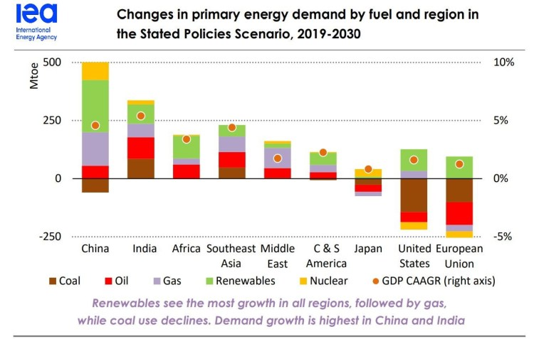 iea demand for oil and gas increasing by region 2019 2030