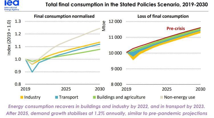 iea global energy consumption 2019 2030