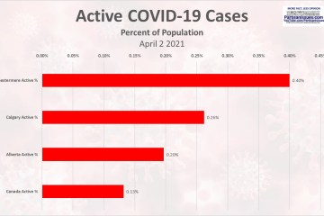 Active COVID Cases Comparison chestermere alberta canada calgary
