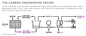 Carbon-Engineering-Process