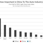global no background - how important is china to the auto industry 2021