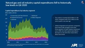 2008 - Q4 2020 Oil and Gas CAPEX Spending