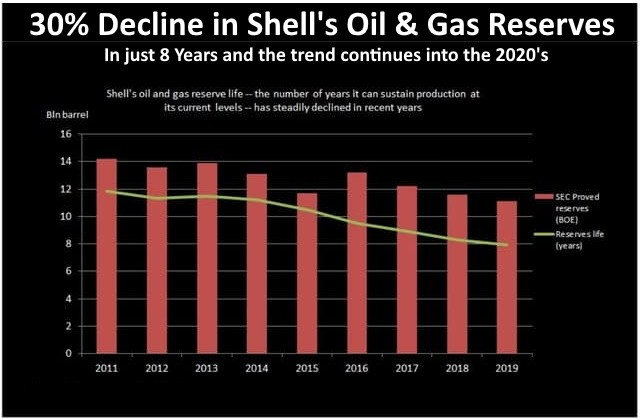 Shells Oil and Gas Reserves Decline by 30 percent 2011 through 2019