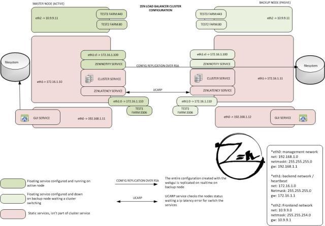 button-print-blu20 ZLB - Clustering  ZLB-cluster-config ZLB - Clustering