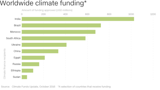 climate_funding_1_780
