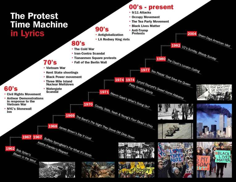 protest-song-timeline
