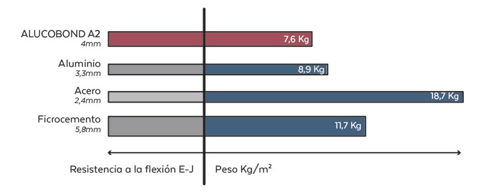 Grafica Peso Alucobond Plus