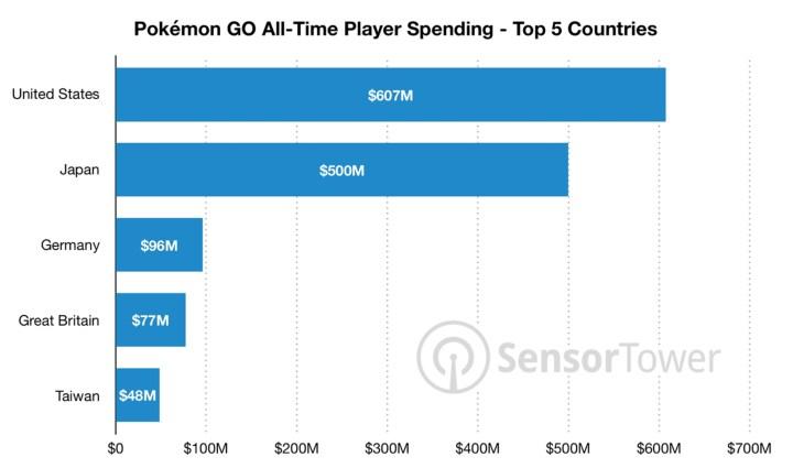 Poke GO Sales data chart