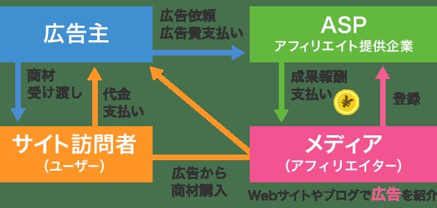 アフィリエイトとは?仕組みと報酬振込までの流れ   【アフィリエイトA8.net】日本最大級の広告主数・サイト数のアフィリエイトサービス