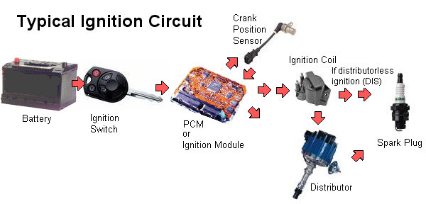 typical ignition circuit