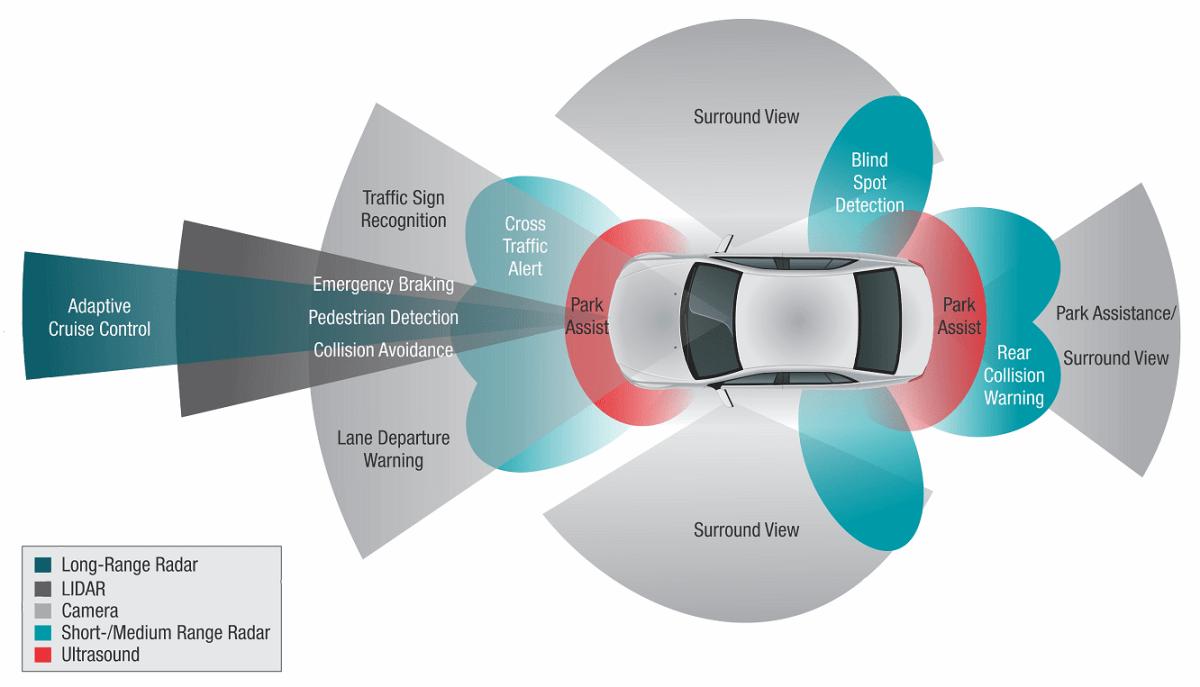 Fine Adas Sensor Calibration Increases Repair Costs Airpro Diagnostics Wiring Digital Resources Remcakbiperorg