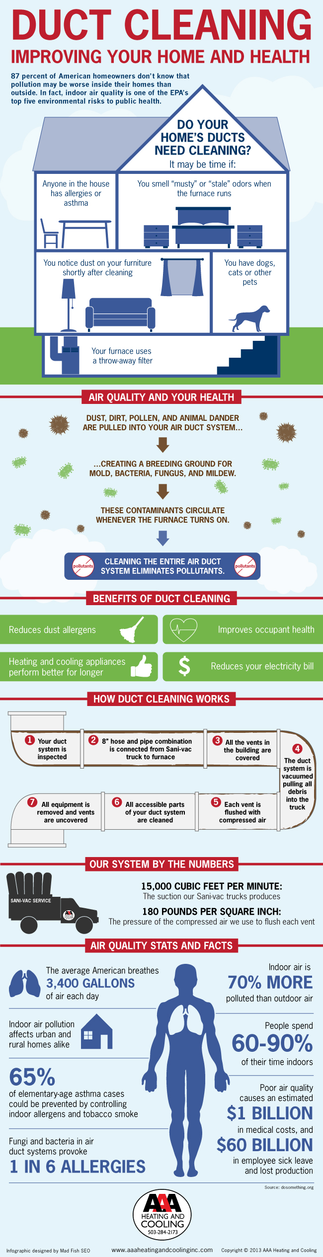 How Your Home Air Conditioning System Works