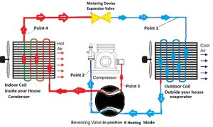 Heat Pumps  How they Operate for Heating & Cooling