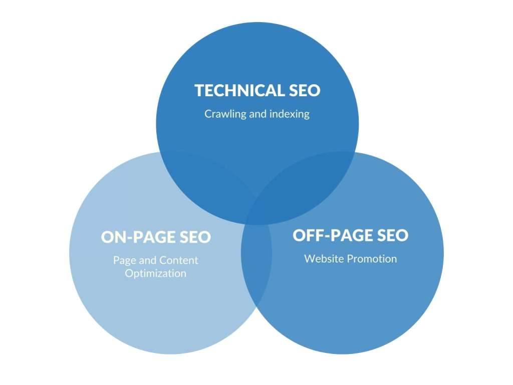 All the SEO parts are intercepts to each other, but on-page seo is most important to off-page