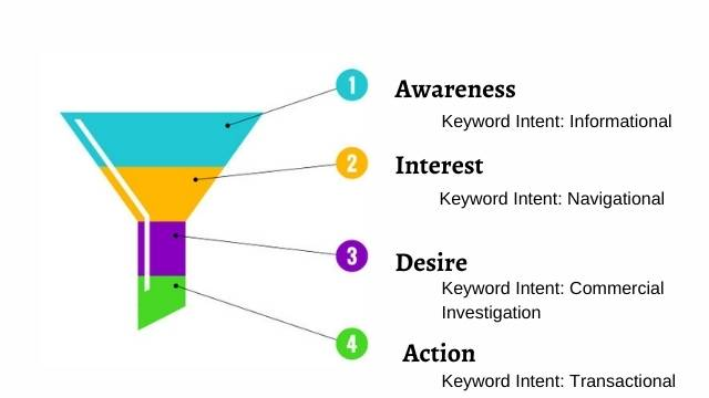intent matter for SEO Ranking Factors In 2021