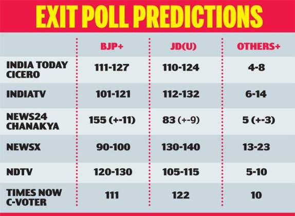 wrong exit polls एग्जिट पोल