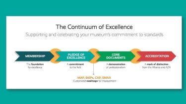 The Continuum of Excellence graphic starting with Membership, Pledge of Excellenced, Core Documents, Accreditation, and Museum Assessment Program.