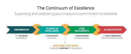 Image of a long arrow with points along the way that list the programs in the Continuum, including, membership, Museum Assessment Program, Core Documents Verification, Accreditation.