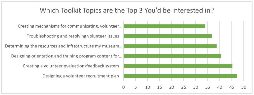 Graph showing the top five toolkit topics chosen in the survey
