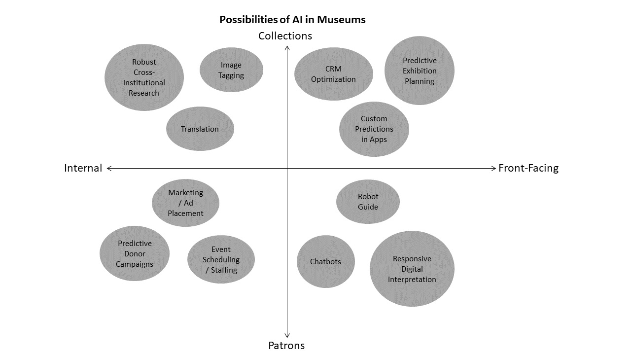 A chart categorizes the different possible areas for AI technology in museum. They are divided into the internal and front-facing on one axis, and for use with collections or patrons on the other. In the internal collections category are robust cross-institutional research, image tagging, and translation. In the front-facing collections category are CRM optimization, custom predictions in apps, and predictive exhibition planning. In the internal patrons category are predictive donor campaigns, marketing/ad placement, and event scheduling/staffing. Finally, in the front-facing patrons category are chatbots, robot guides, and responsive digital interpretation.