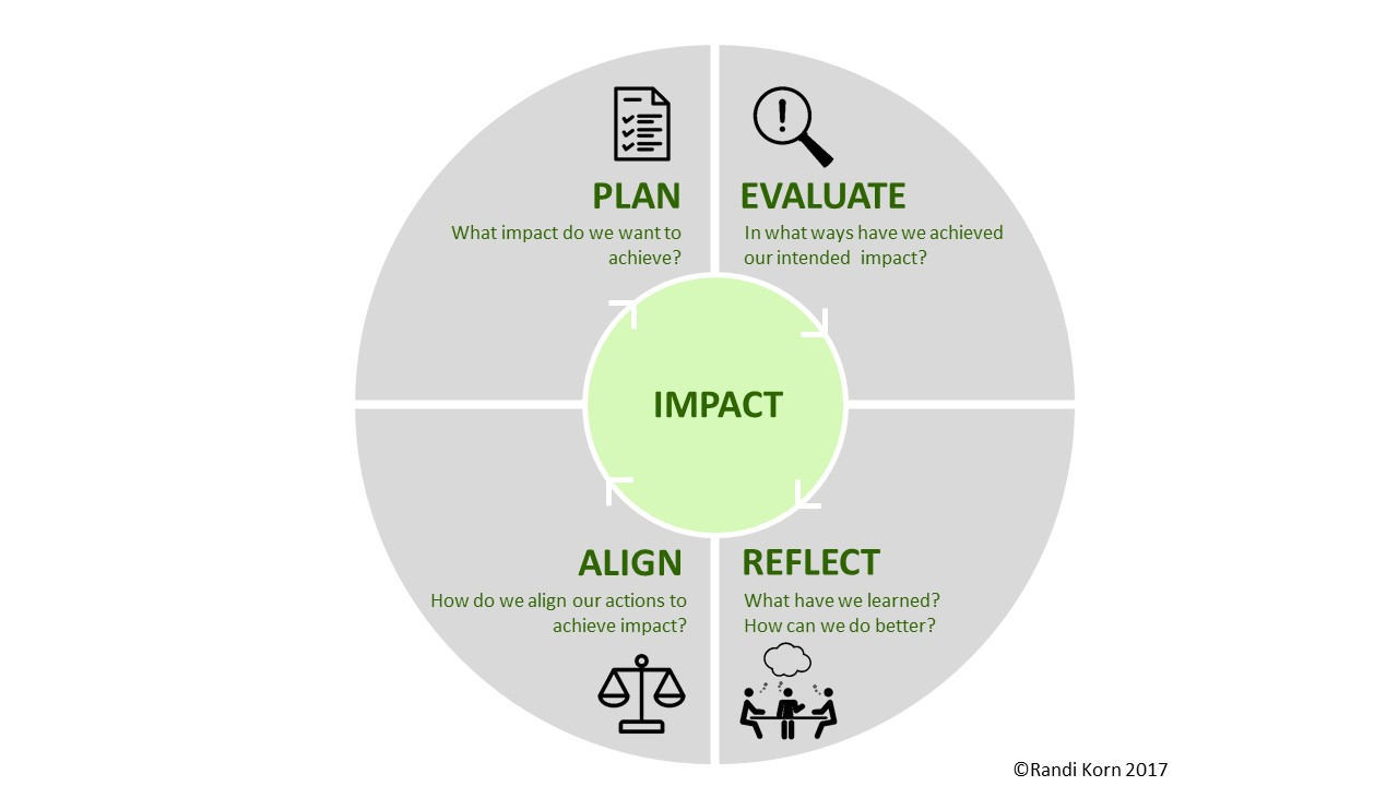 Plan, Evaluate, Align, Reflect all encircle Impact in this circular chart created by Randi Korn, 2017.