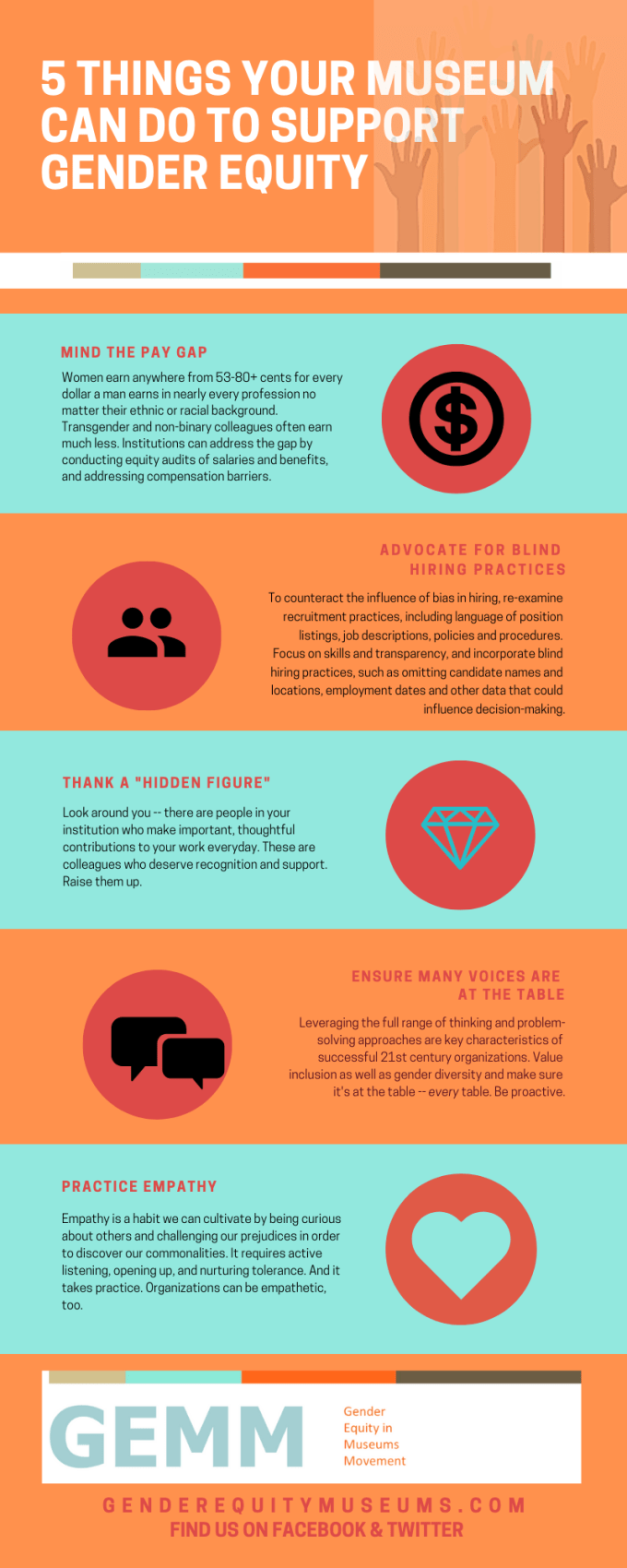 "An infographic titled ""5 Things Your Museum Can Do to Support Gender Equity."" The five things are to ""Mind the Pay Gap: Women earn anywhere from 53-80+ cents for every dollar a man earns in nearly every profession no matter their ethnic or racial background. Transgender and non-binary colleagues often earn much less. Institutions can address the gap by conducting equity audits of salaries and benefits, and addressing compensation barriers,"" ""Advocate for Blind Hiring Practices: To counteract the influence of bias in hiring, re-examine recruitment practices, including language of position listings, job descriptions, policies and procedures. Focus on skills and transparency, and incorporate blind hiring practices, such as omitting candidate names and locations, employment dates and other data that could influence decision-making,"" ""Thank a Hidden Figure: Look around you--there are people in your institution who make important, thoughtful contributions to your work everyday. These are colleagues who deserve recognition and support. Raise them up,"" ""Ensure Many Voices Are at the Table: Leveraging the full range of thinking and problem-solving approaches are key characteristics of successful 21st century organizations. Value inclusion as well as gender diversity and make sure it is at the table--<em>every</em> table. Be proactive,"" and ""Practice Empathy: Empathy is a habit we can cultivate by being curious about others and challenging our prejudices in order to discover our commonalities. It requires active listening, opening up, and nurturing tolerance. And it takes practice. Organizations can be empathetic, too."" At the bottom is the logo for GEMM, Gender Equity in Museums Movement, a URL to their site at genderequitymuseums.com, and a note to ""find us on Facebook and Twitter."""