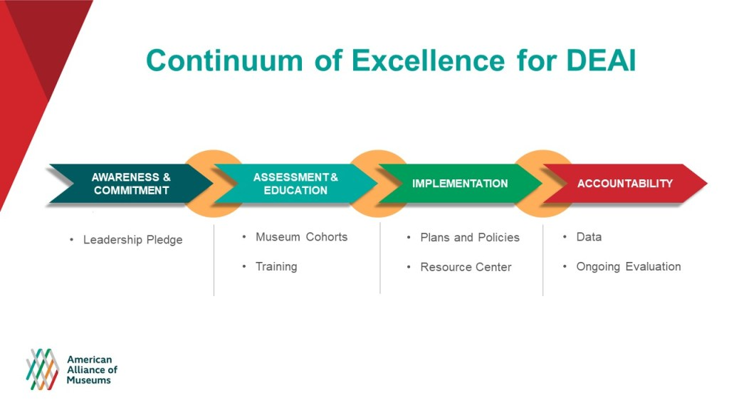 A visual of the the Continuum of Excellence for DEAI. Awareness & Commitment: Leadership Pledge; Assessment & education: Museum cohorts and training; Implementation: plans and policies resource center; Accountability: Data and Ongoing evaluation