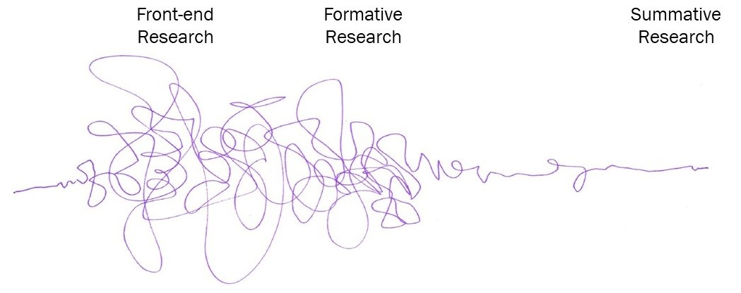 "A diagram shows a trend line that starts out broad and loopy at ""front-end research,"" narrows and condenses at ""formative research,"" and becomes straight and level at ""summative research."""