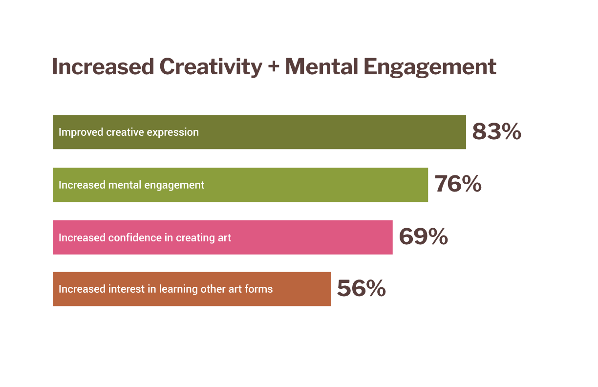 "A chart reading ""Increased Creativity + Mental Engagement."" 83 percent say ""improved creative expression,"" 76 percent say ""increased mental engagement,"" 69 percent say ""increased confidence in creating art,"" and 56 percent say ""increased interest in learning other art forms."""