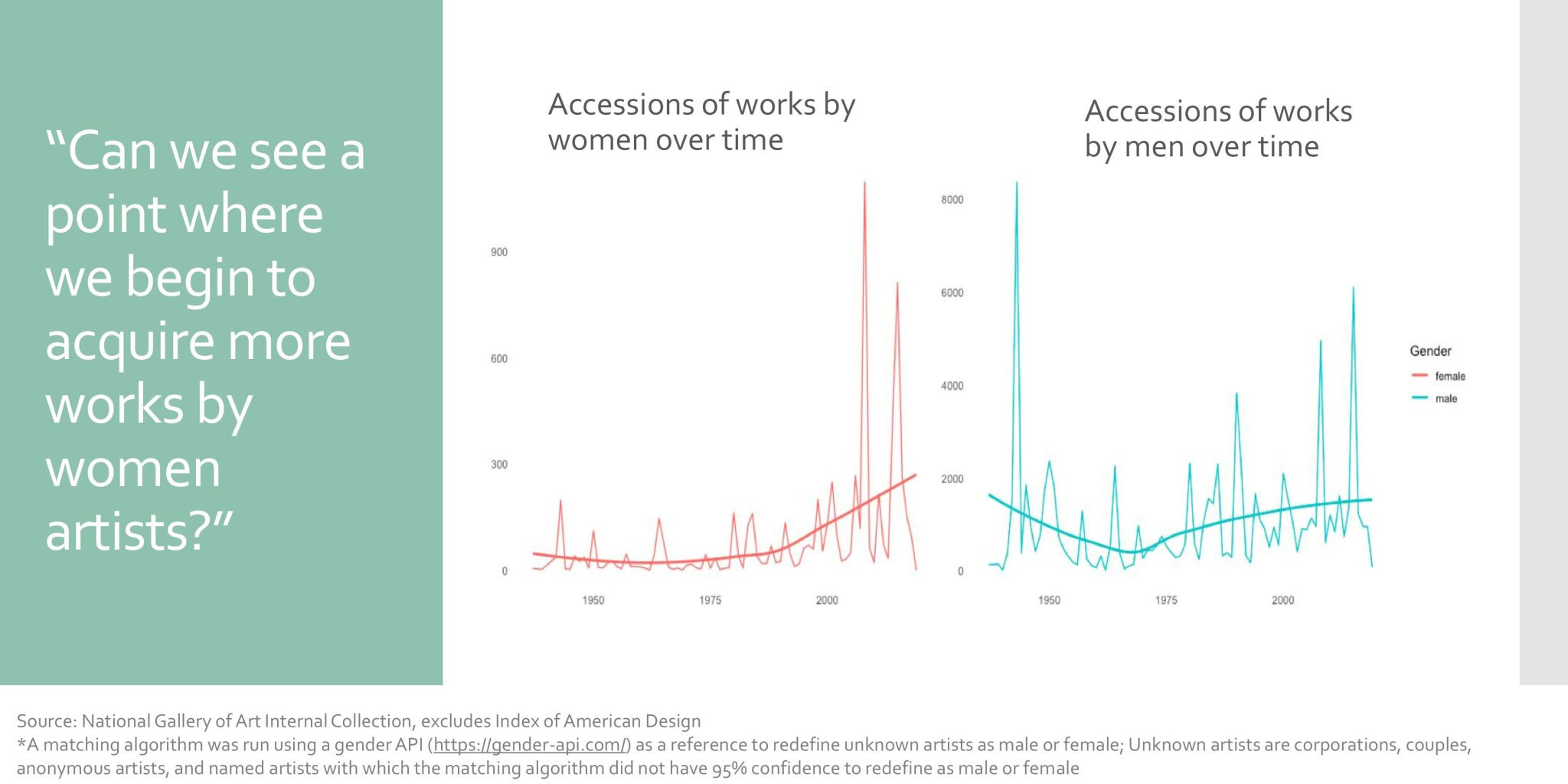 """A slide reading """"Can we see a point where we begin to acquire more works by women artists,"""" with graphs that compare accessions of works by women over time to those by men"""