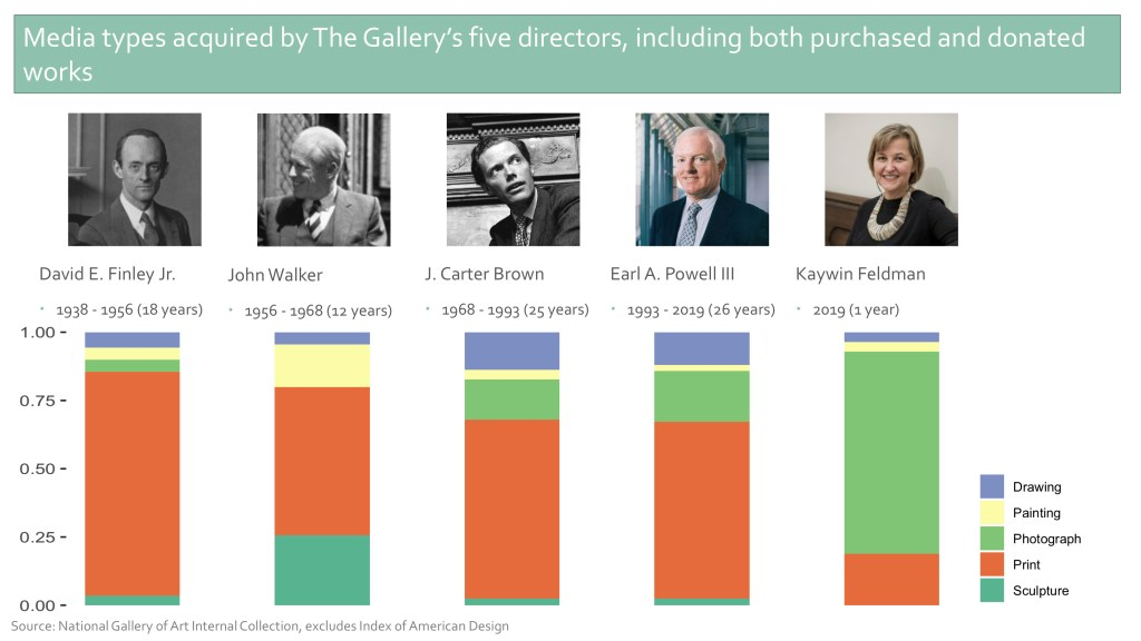 A slide showing the five directors throughout the museum's history, with charts showing the share of different media collected under their leadership