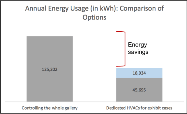 """A graph labeled """"Annual Energy Usage (in kWh): Comparison of Options"""" showing that controlling the whole gallery would take 125,202 kWh while dedicated HVACs for exhibit cases would take 45,695 kWh in temperature control plus 18,934 kWh in humidification"""
