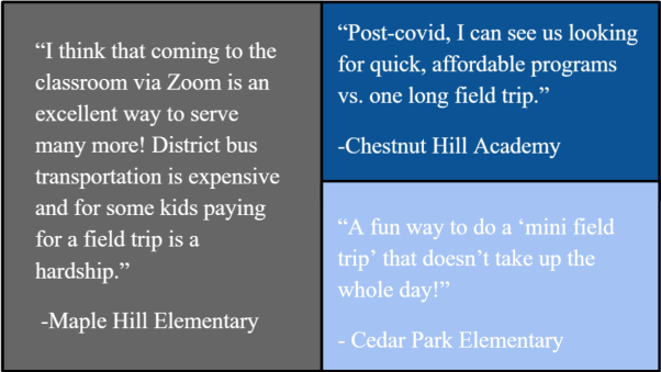 """A collage of quotes reading """"I think that coming to the classroom via Zoom is an excellent way to serve many more! District bus transportation is expensive and for some kids paying for a field trip is a hardship."""" -Maple Hill Elementary, """"Post-covid, I can see us looking for quick, affordable programs vs. one long field trip."""" -Chestnut Hill Academy, and """"A fun way to do a mini field trip that doesn't take up the whole day!"""" - Cedar Park Elementary"""