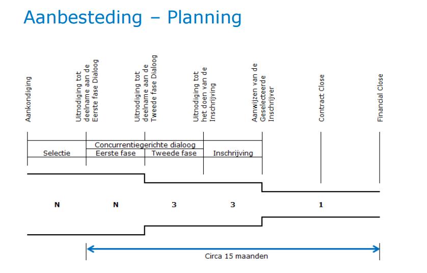afsluitdijk2planning