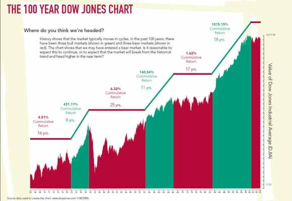 Dow Jones koers