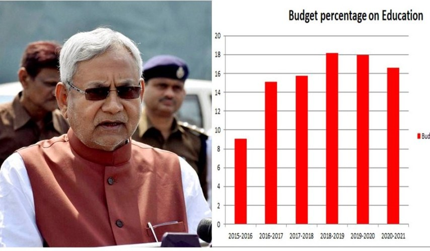 Budget, Bihar Budget 2020, Education Budget of Bihar